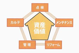 ホームドックプレミアムは5つの柱で大切な資産をお守りします